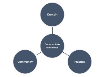 "Communities of Practice model image. Three circles forming a triangle with lines pointing to a circle in the center. The circles have the text ""Domain"" (top), ""Practice""(right), ""Community""(left) and ""Communities of Practice"" (center)"